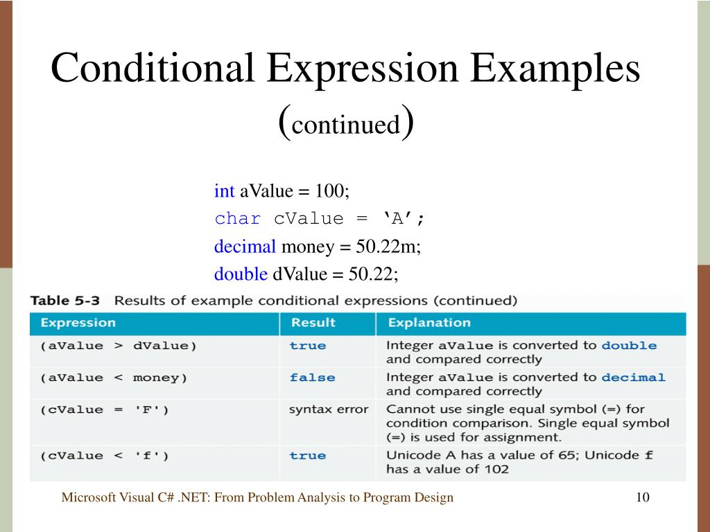 Conditional Expression Examples (