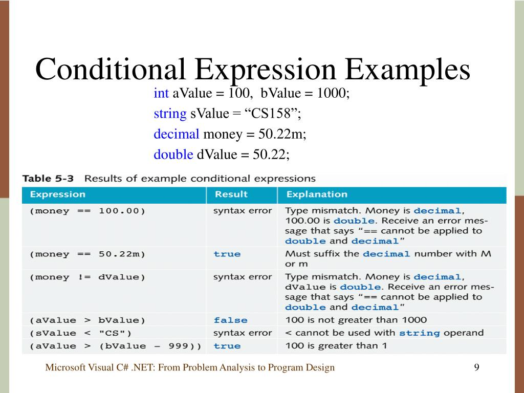 Conditional Expression Examples