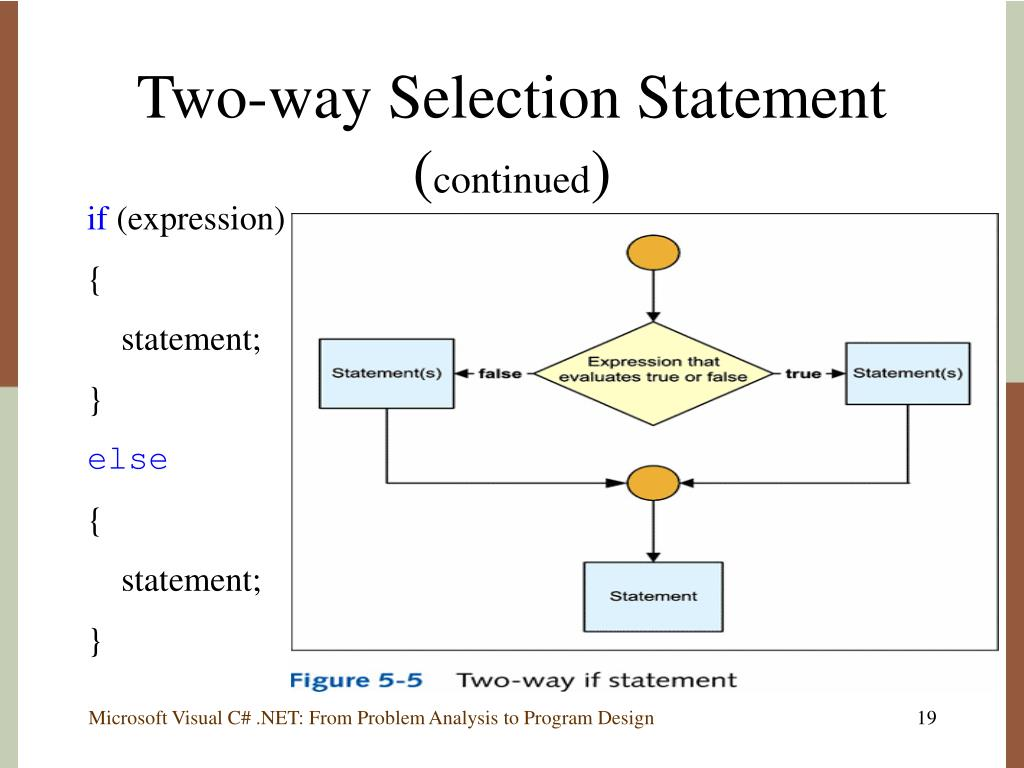 Two-way Selection Statement (