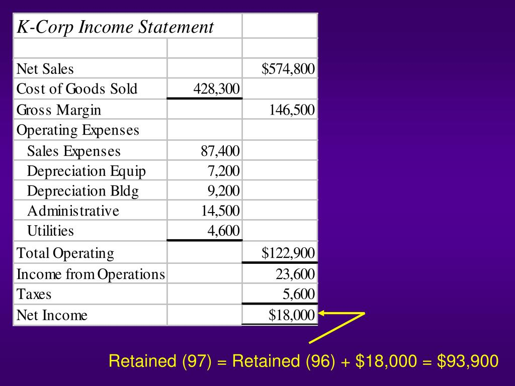 Retained (97) = Retained (96) + $18,000 = $93,900