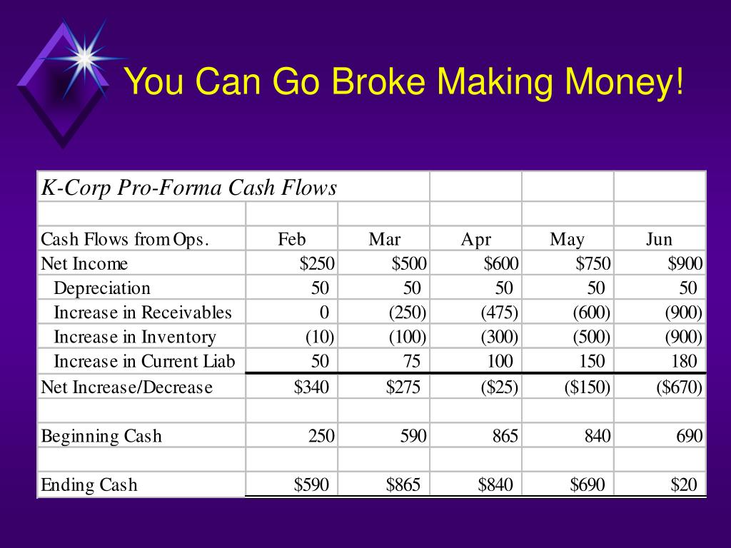 You Can Go Broke Making Money!