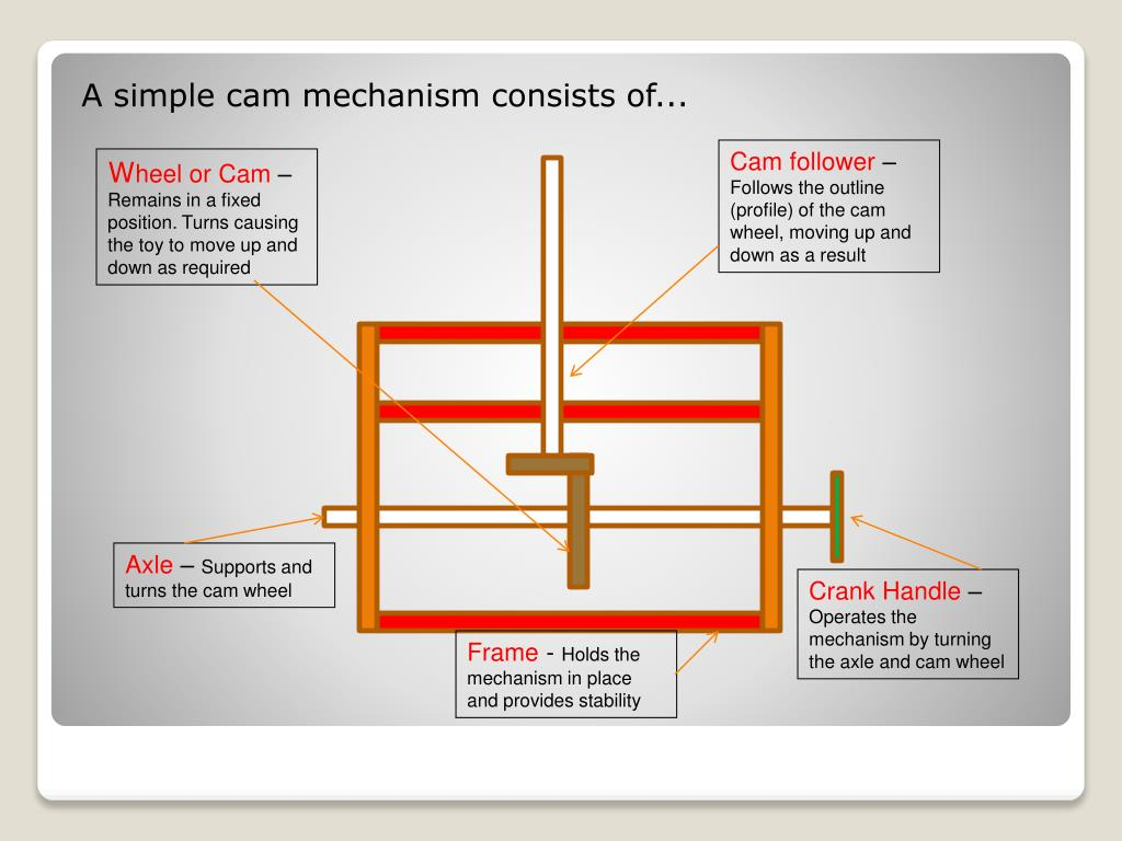 A simple cam mechanism consists of...