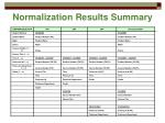 normalization results summary