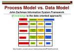 process model vs data model