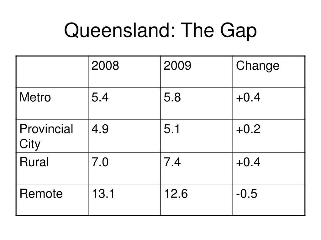 Queensland: The Gap