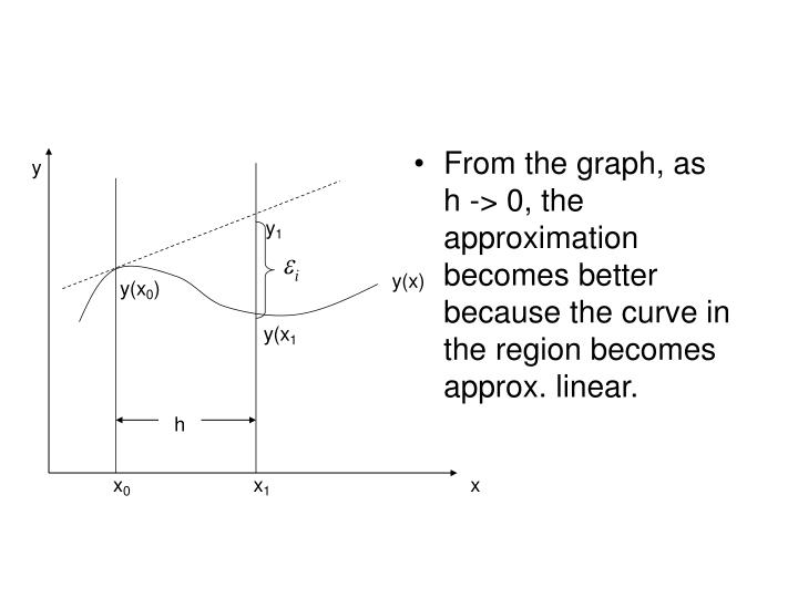 From the graph, as    h -> 0, the approximation becomes better because the curve in the region becomes approx. linear.