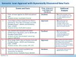 scenario loan approval with dynamically discovered new facts