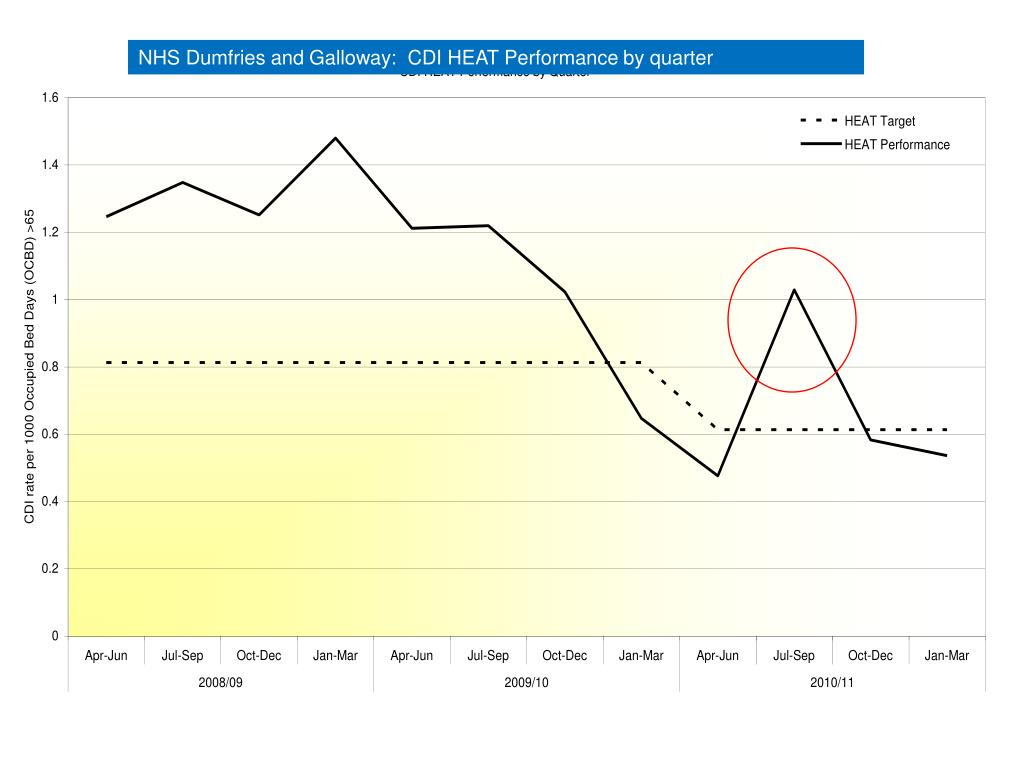 NHS Dumfries and Galloway:  CDI HEAT Performance by quarter