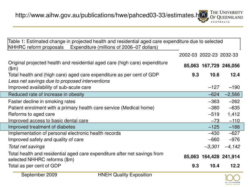 http://www.aihw.gov.au/publications/hwe/pahced03-33/estimates.html