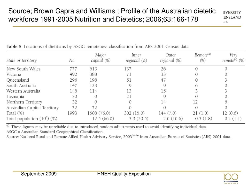 Source; Brown Capra and Williams ; Profile of the Australian dietetic workforce 1991-2005 Nutrition and Dietetics; 2006;63:166-178
