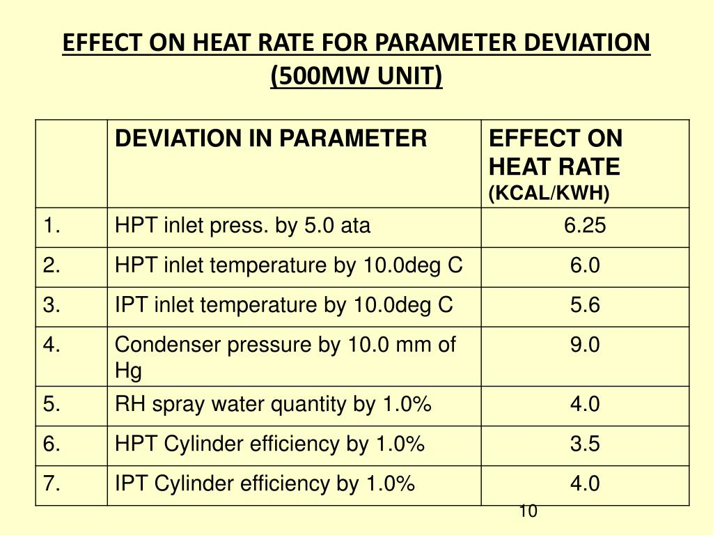 EFFECT ON HEAT RATE FOR PARAMETER DEVIATION (500MW UNIT)