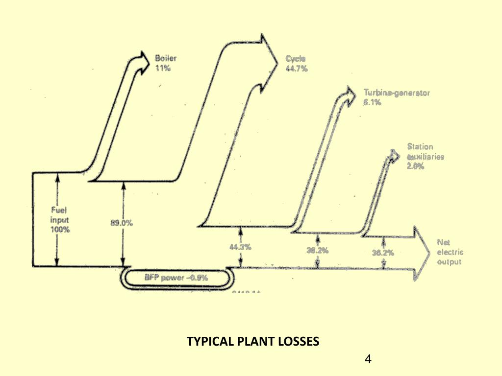 TYPICAL PLANT LOSSES