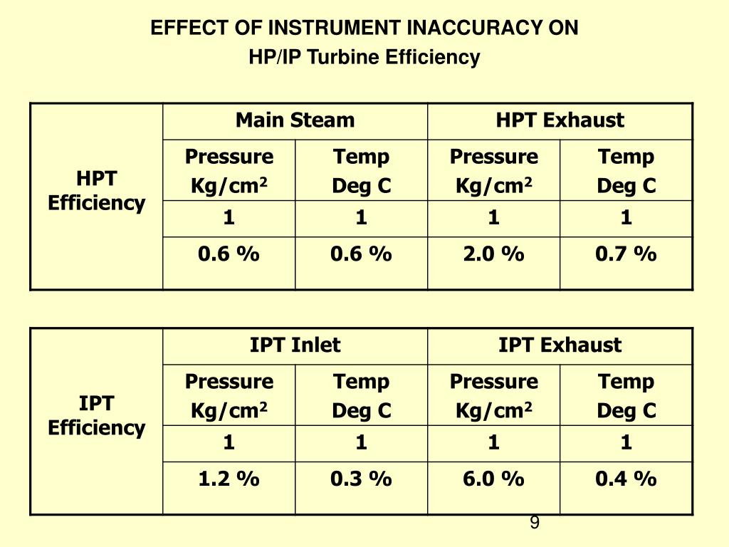 EFFECT OF INSTRUMENT INACCURACY ON
