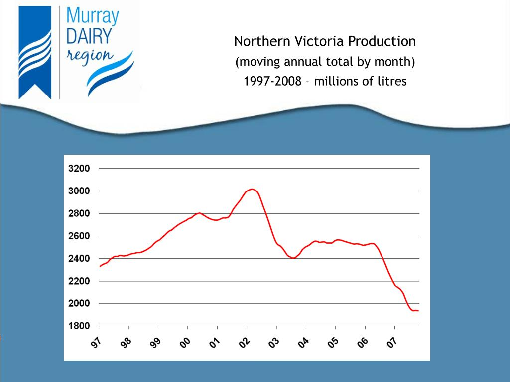 Northern Victoria Production