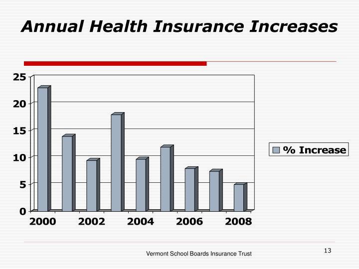 Annual Health Insurance Increases