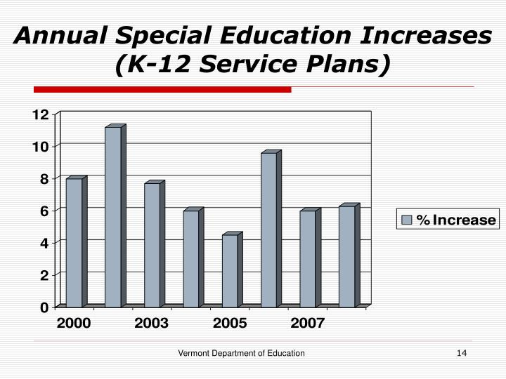 Annual Special Education Increases