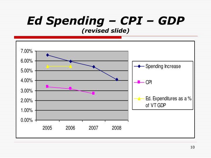 Ed Spending – CPI – GDP
