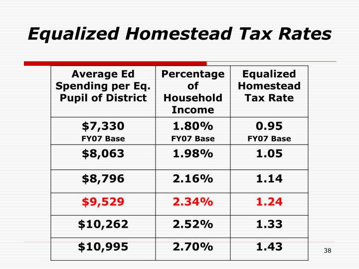 Equalized Homestead Tax Rates