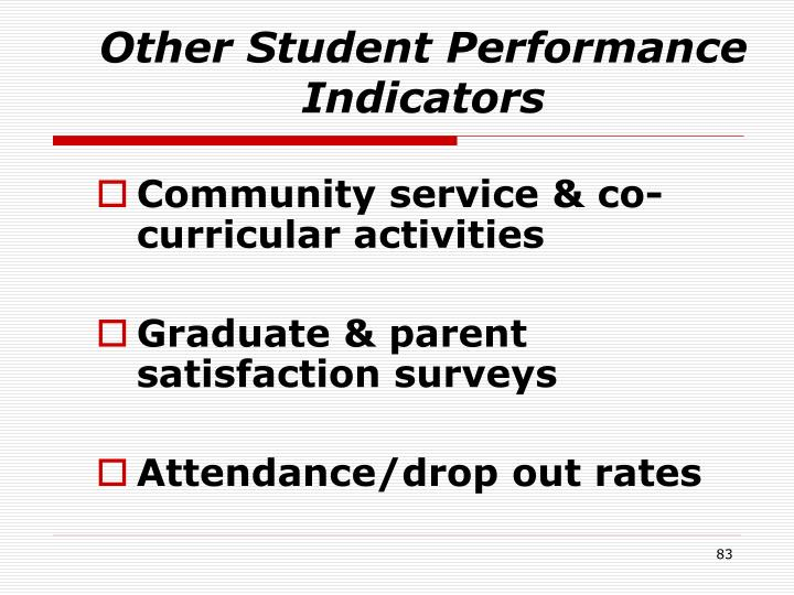 Other Student Performance Indicators