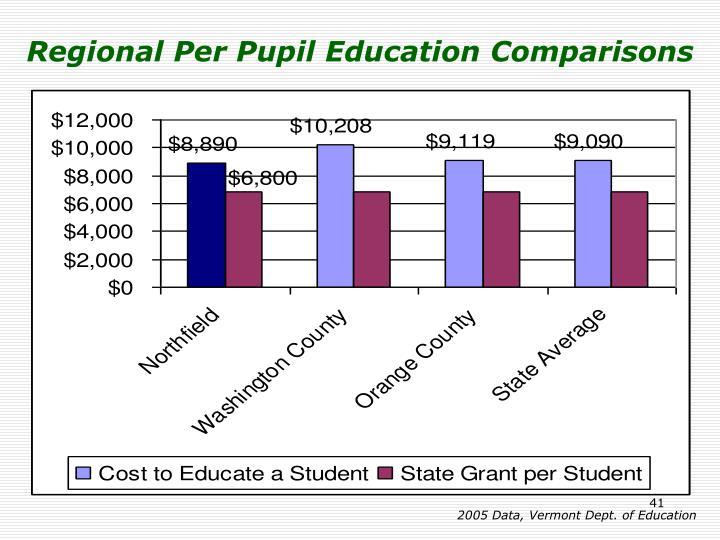 Regional Per Pupil Education Comparisons