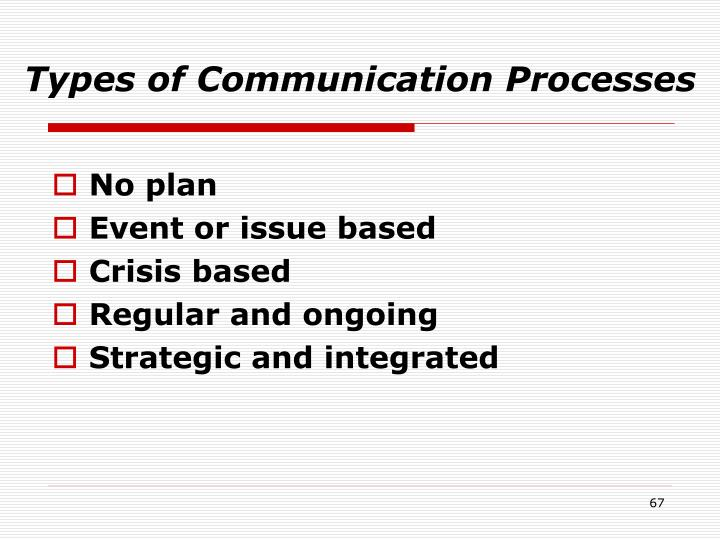 Types of Communication Processes