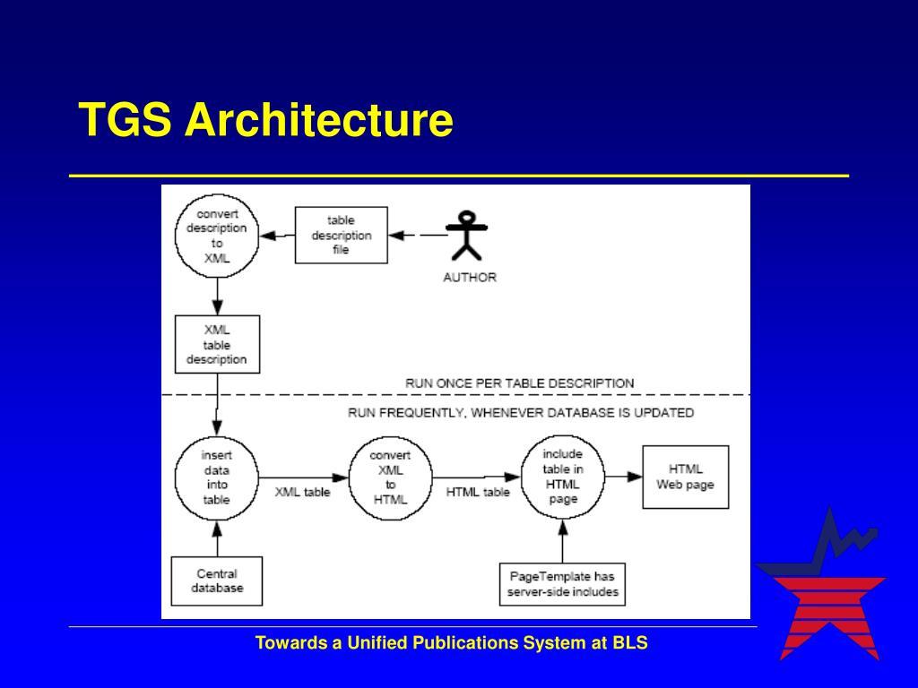 TGS Architecture
