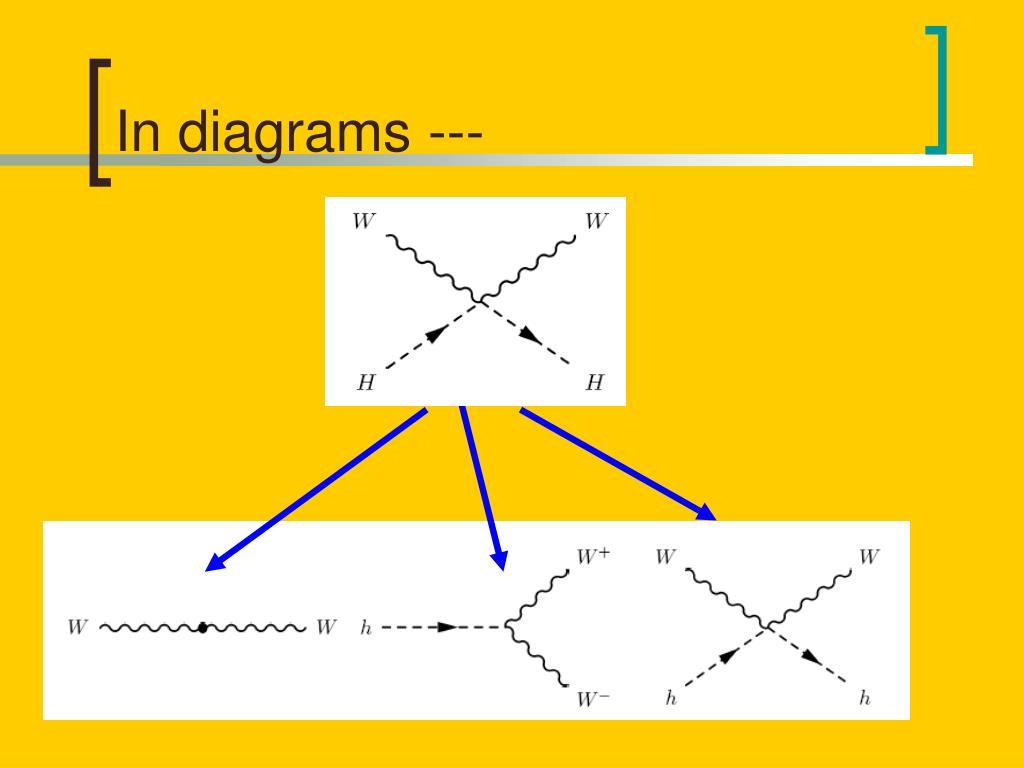 In diagrams ---