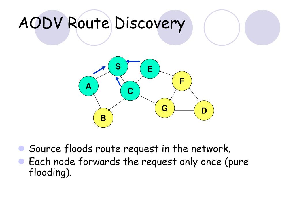 AODV Route Discovery