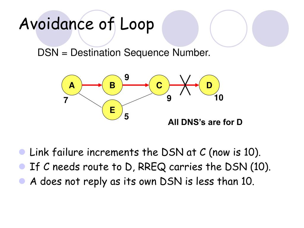 Avoidance of Loop