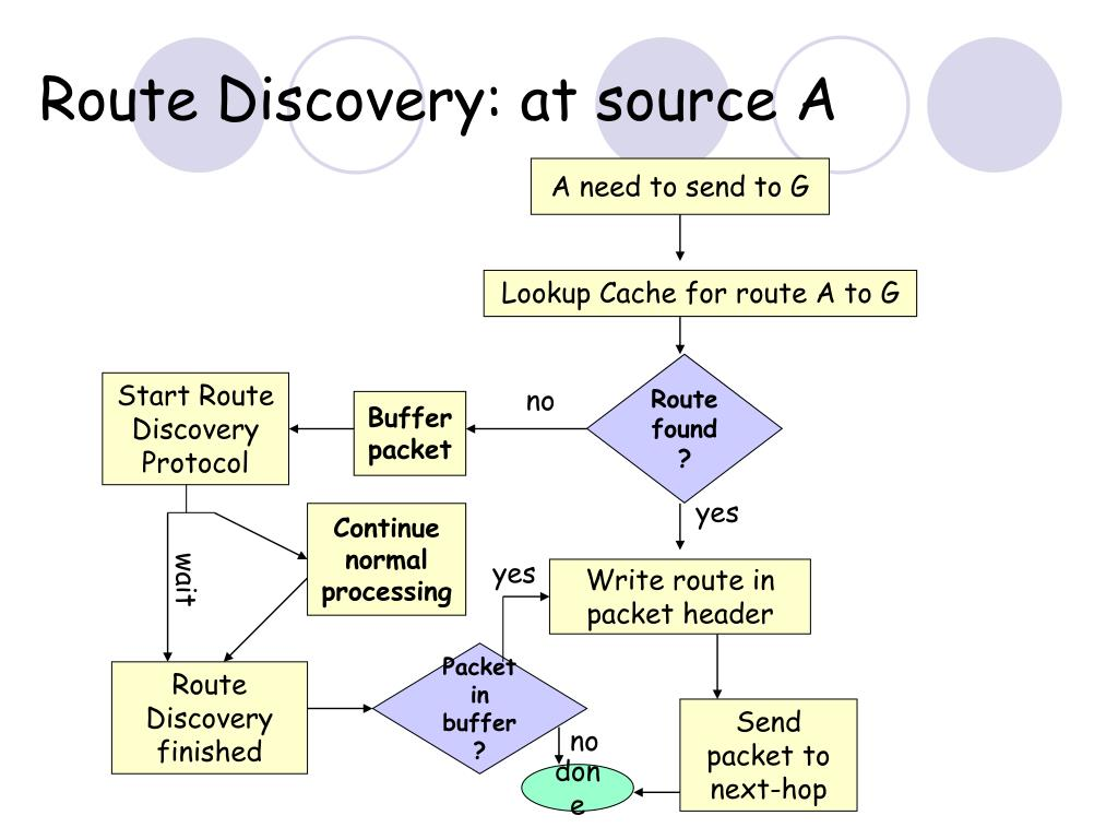 Lookup Cache for route A to G