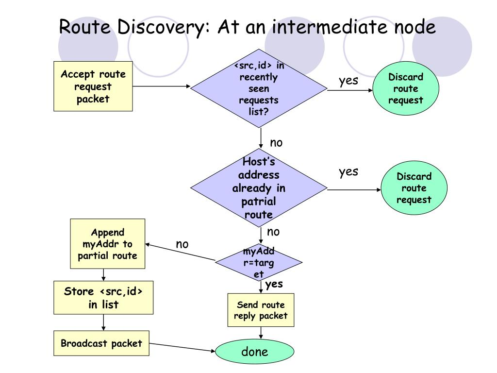 Accept route request packet