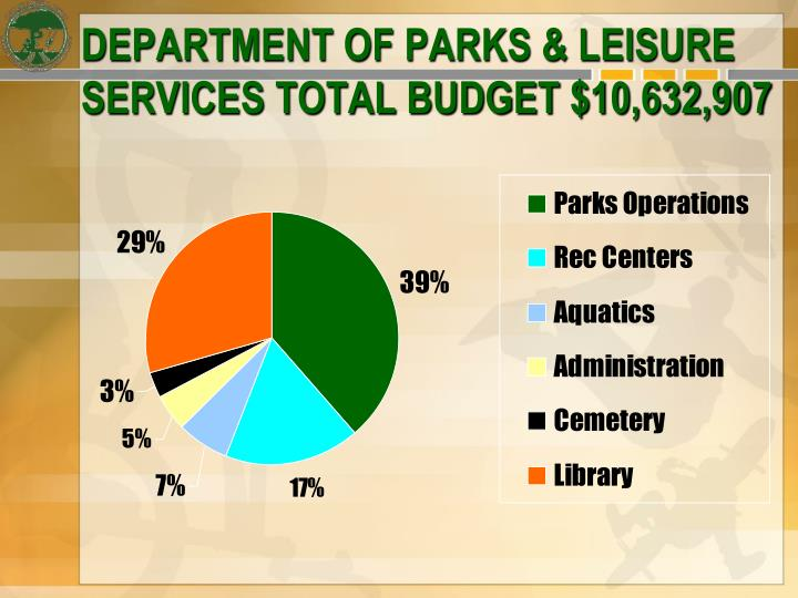 Department of parks leisure services total budget 10 632 907