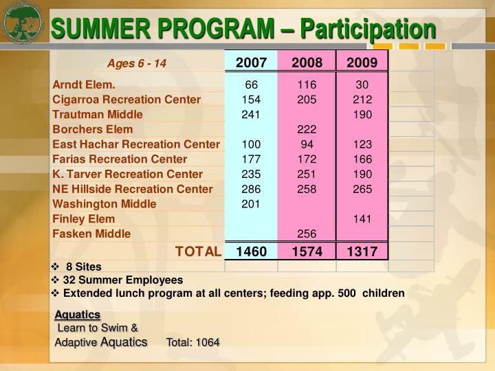 SUMMER PROGRAM – Participation