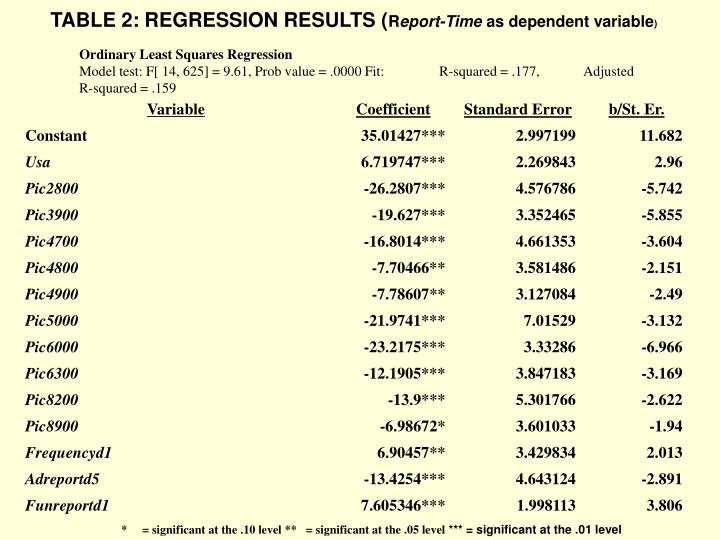 TABLE 2: REGRESSION RESULTS (