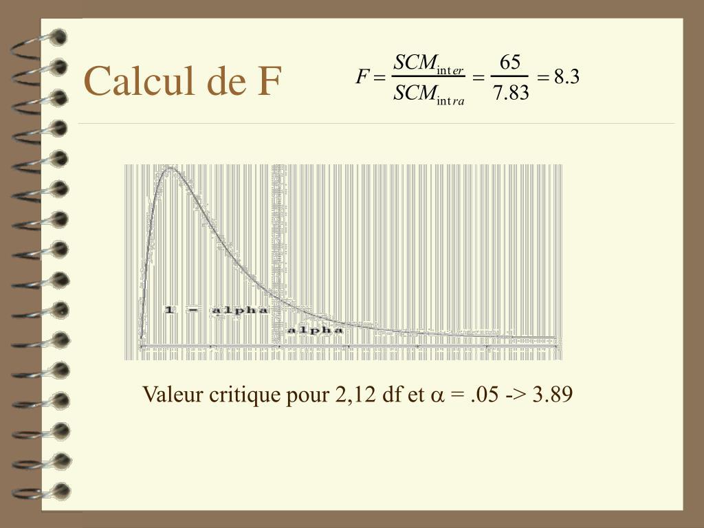 PPT - Analyse de la variance : ANOVA à un facteur PowerPoint Presentation - ID:552556