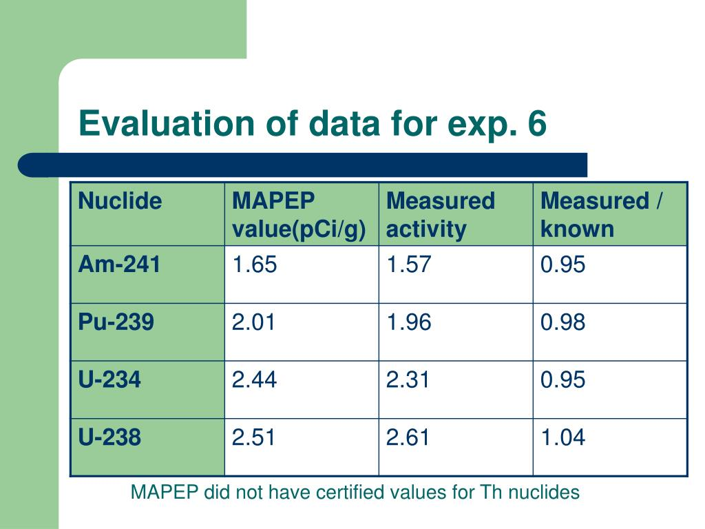 Evaluation of data for exp. 6