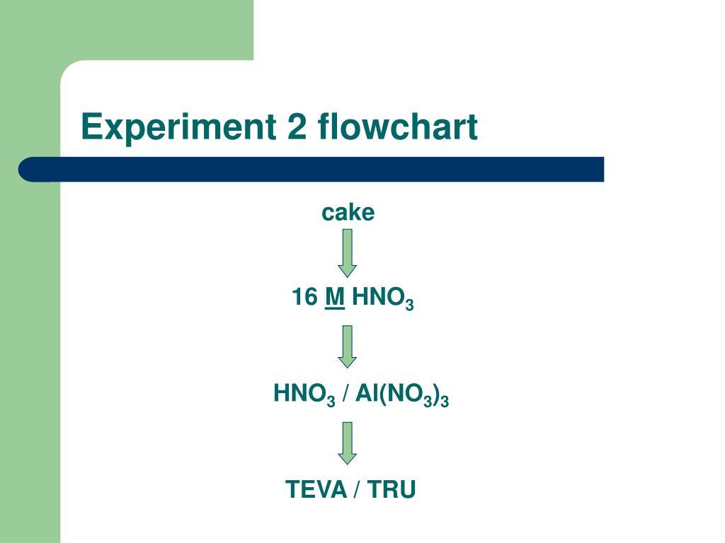 Experiment 2 flowchart