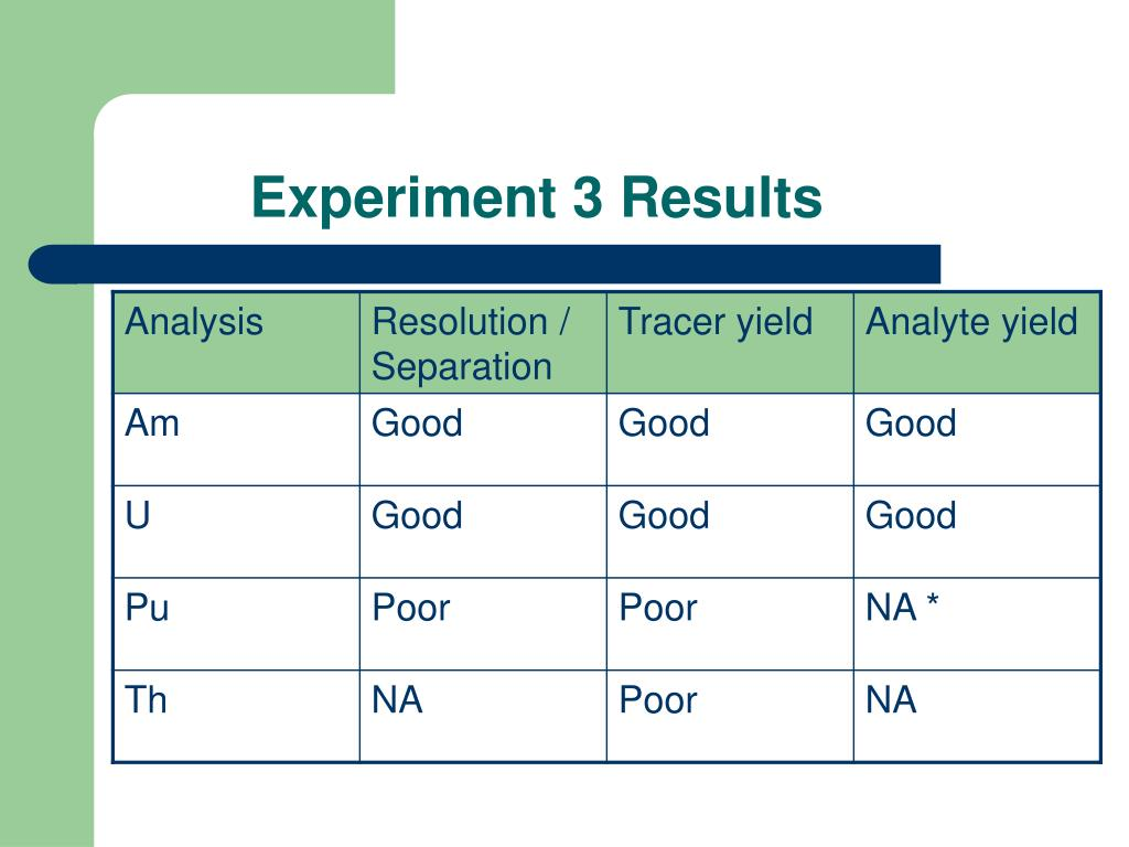 Experiment 3 Results