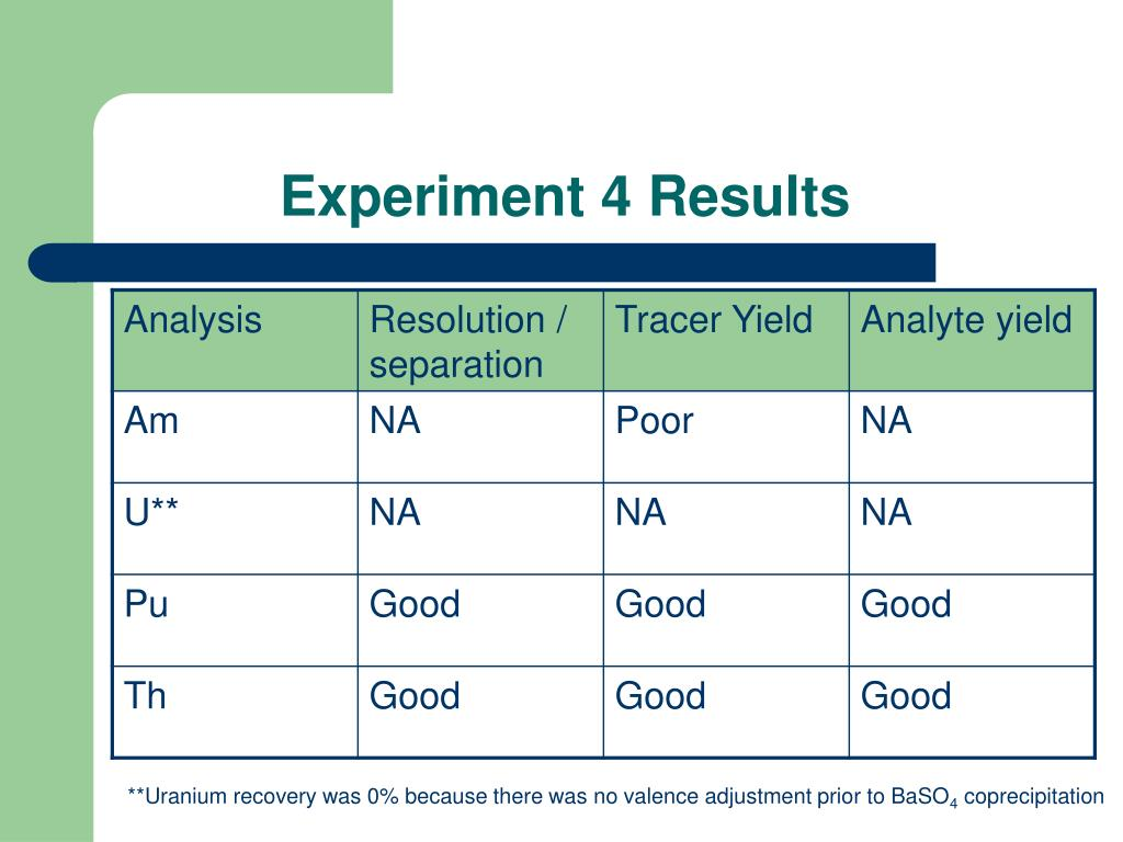 Experiment 4 Results