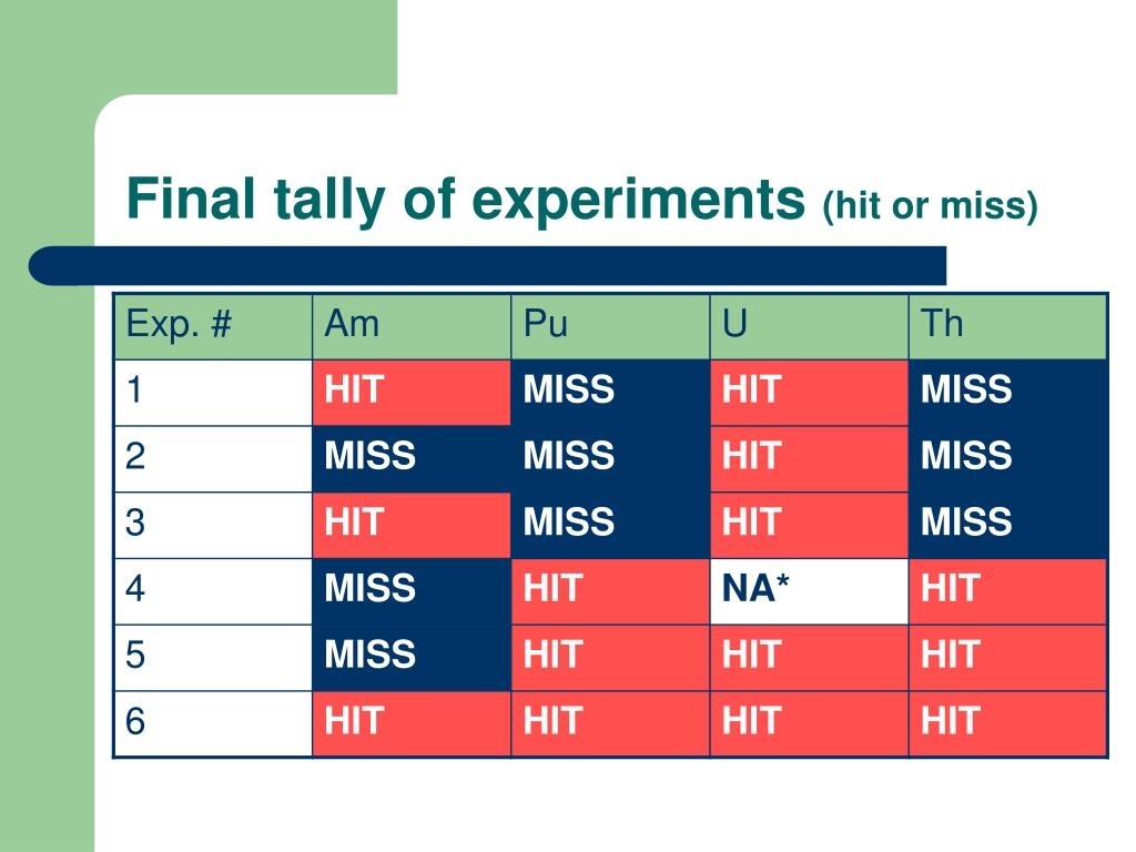 Final tally of experiments