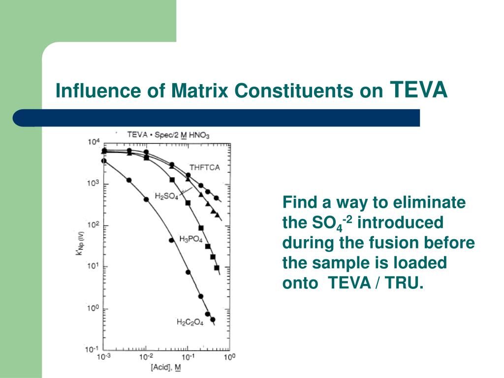 Influence of Matrix Constituents on