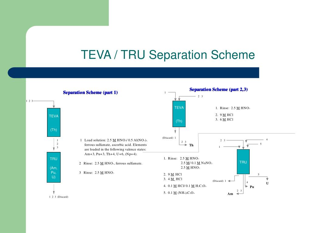 TEVA / TRU Separation Scheme