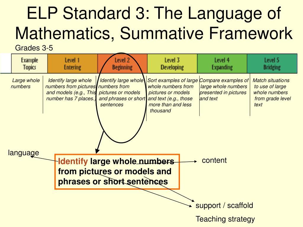 ELP Standard 3: The Language of Mathematics, Summative Framework