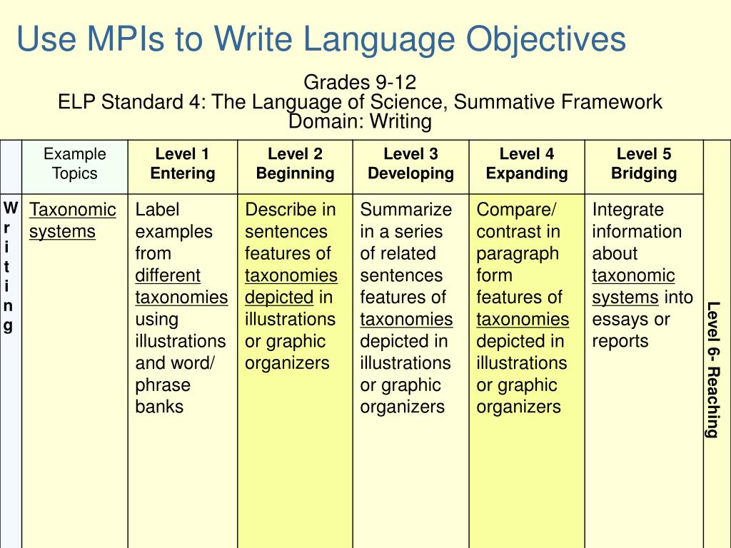 Use MPIs to Write Language Objectives
