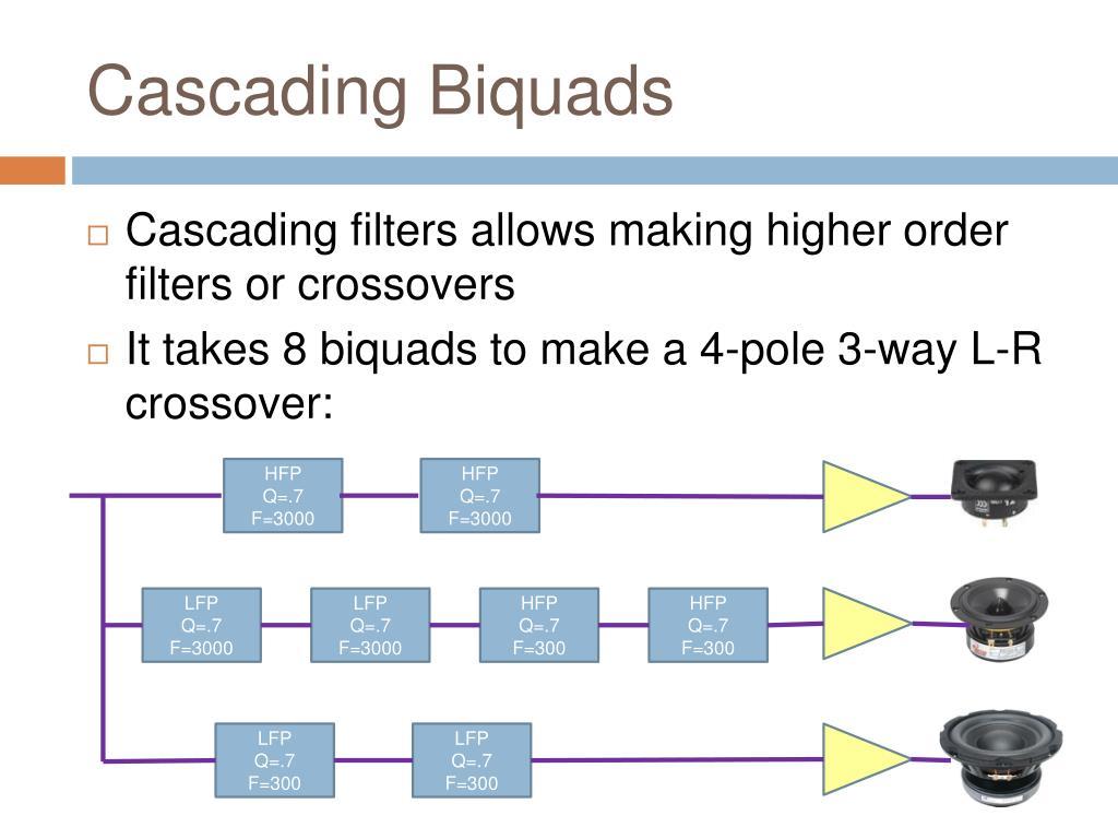 Cascading Biquads