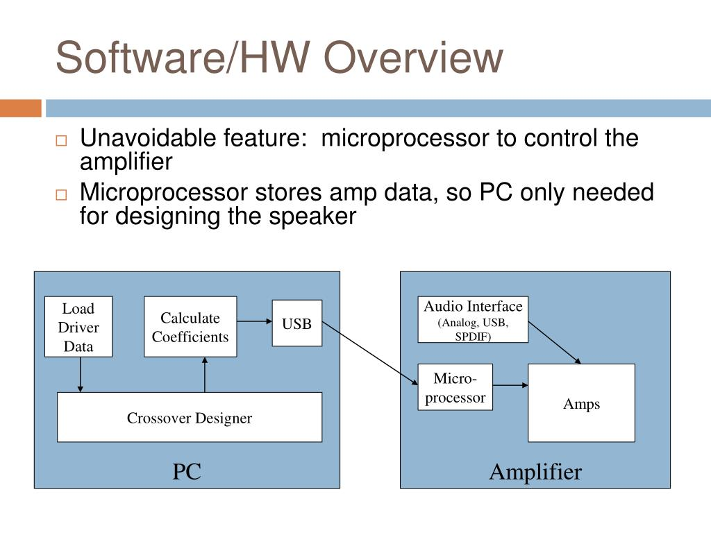 Software/HW Overview