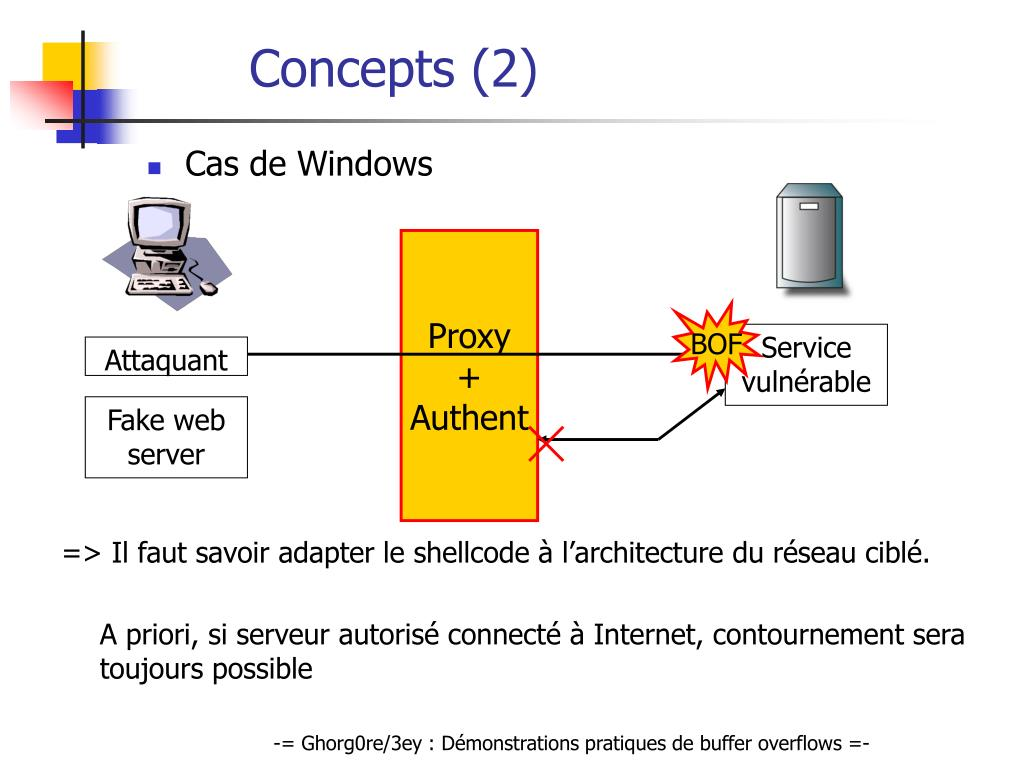 Concepts (2)