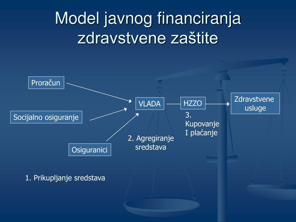 Model javnog financiranja zdravstvene zaštite