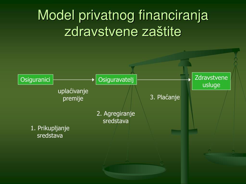 Model privatnog financiranja zdravstvene zaštite