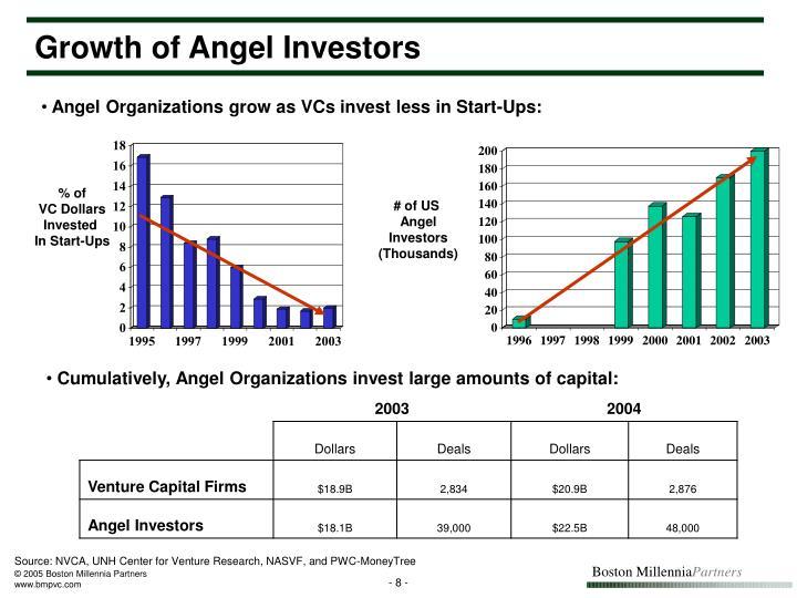 Growth of Angel Investors